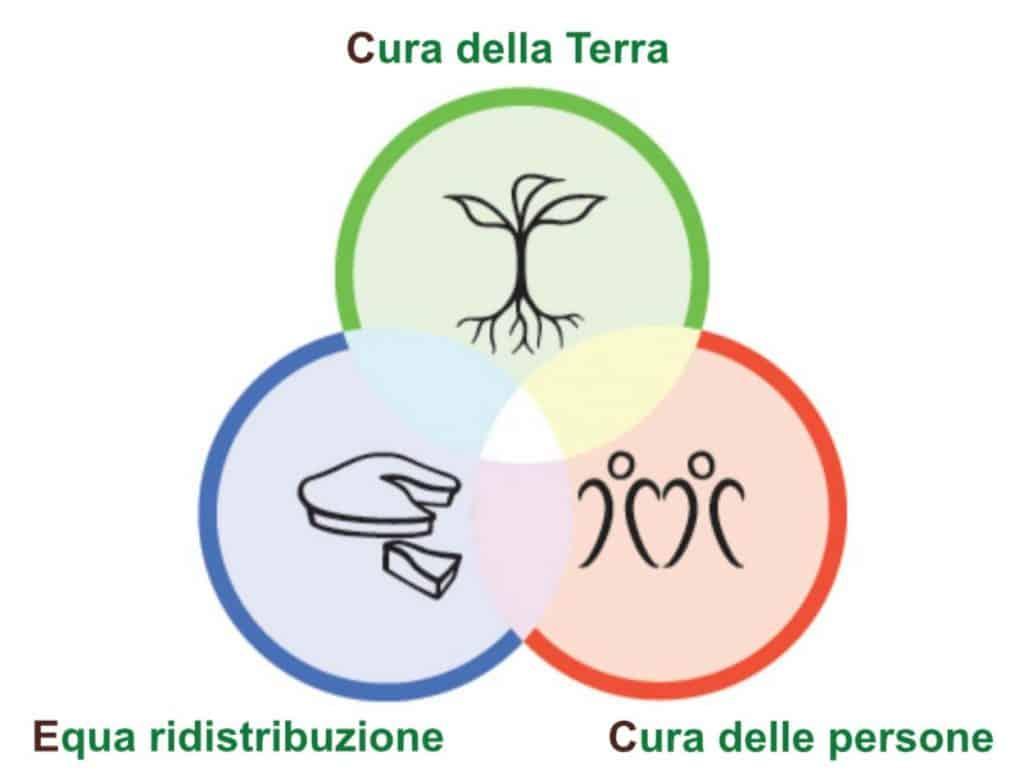 tre etiche della permacultura